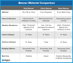 Signage 101 Banner Material Comparison Signs Com Blog