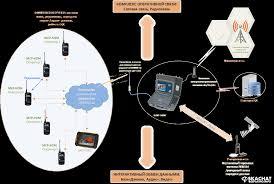 Скачать реферат об it в системе управления Информационные средства связи облегчает процесс управления и всё больше и больше внедряется в повседневную жизнь организаций