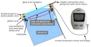 concentrated solar power experiment a fresnel lens how the solar cell was immersed in mineral oil for cooling to do concentrated photovoltaics