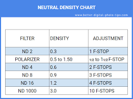 Neutral Density Filter Guide Beginners Guide To Using Nd