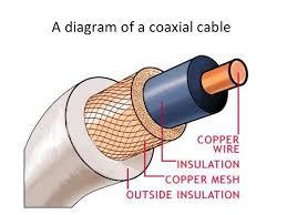 cb coax cable rg58 vs rg8x radios guide Coax Wiring Diagram cb coax cable coax wiring diagram for landmark rv