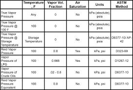 Vapor Pressure Chart Vapor Pressure Of Petroleum Products