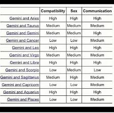 Gemini And Gemini Compatibility Chart Pin By Hyesu Wu On Gemini Quotes Gemini Compatibility