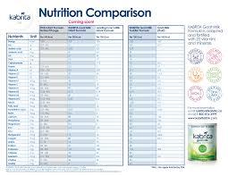 nutrition parison chart pdf