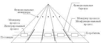 Учебник Управление качеством Эти системы препятствуют развитию горизонтальных процессов управления в то время как реальные процессы создания изделий продукции носят явно выраженный