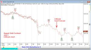 3 Day Gold Chart Gold 5 Minute Chart Forecast Mikula Forecasting Service