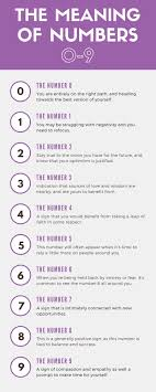 Numerology Report The Secret Meaning Of Numbers 0 To 9
