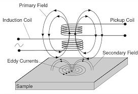 Eddy Current Testing Schematic Diagram Of Eddy Current Testing Download Scientific Diagram