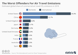 Chart The Worst Offenders For Air Travel Emissions Statista