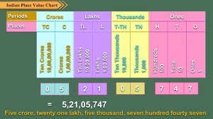 29 Proper Place Value Chart Through Millions
