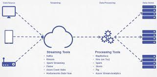 Big Data Streaming