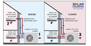 split unit heat pump. Fine Unit How Do Ductless Heat Pumps Work And Split Unit Pump N