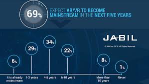 Augmented Reality Vs Virtual Reality Venn Diagram What Is The Future Of Augmented And Virtual Reality Jabil