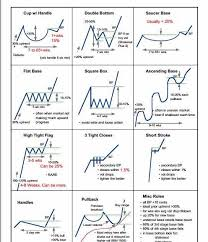 Chart Patterns New Steve Burns On Twitter Classic Chart Patterns HttptcoGR48suRHOz