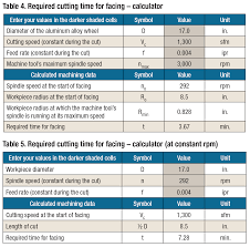 Lathe Cutting Speeds And Feeds Chart Metric Cutting Time For Facing Cutting Tool Engineering