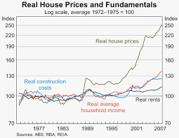 Perth Median House Price Chart Some Observations On The Cost Of Housing In Australia