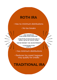 Traditional Versus Roth Ira Comparison Chart Roth Ira Vs Traditional Ira Which One To Choose Camino
