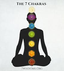 The 7 Chakras 7wisdoms Org