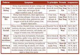 Tcm Treatment Protocols For High Blood Pressure Acupro