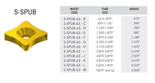 Insert Coating Chart Scarfing Inserts