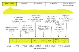 Military Frequency Spectrum Chart Fcc Radio License Information Quality Two Way Radios