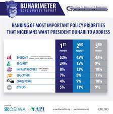 Survey Report Buharimeter 2019 Survey Report Centre For Democracy