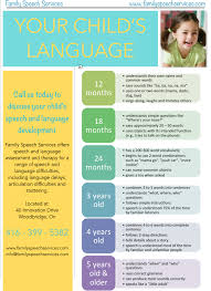 Speech And Language Development Chart Pdf Www