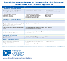 Contraindications To Vaccines Chart Immunizations Immune Deficiency Foundation