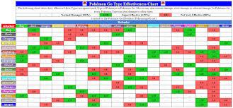 Super Effective Chart Serebii Pokemon Tcg Type Effectiveness Chart Bedowntowndaytona Com