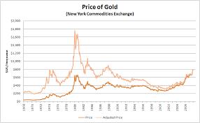 Historischer Goldpreis Chart