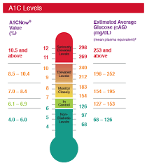 Hemoglobin A1c Equivalent Chart Hemoglobin Hba1c Or A1c Provides An Indication Of In 2019