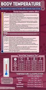 Ear Thermometer Fever Chart Pin By Cs On Health Health Chart Temperature Chart Fever