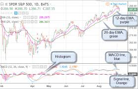 Macd Definition Investing Com