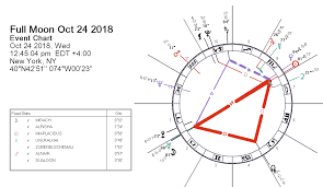Moon Chart October 2018 Full Moon 24 October 2018 Sweet Chastity Darkstar Astrology