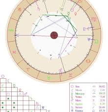 Birth Chart Template Gorgeous Birth Chart Report Chart Designs Template