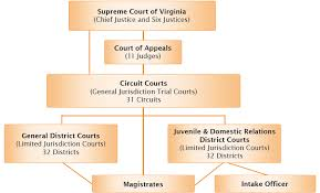 United States Court System Flow Chart March 2013 A Spark Of Passion
