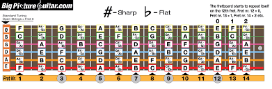 Notes On A Fretboard Chart Guitar Fretboard Notes Pdf Accomplice Music