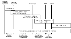Advanced Product Quality Planning Apqp And Production Part