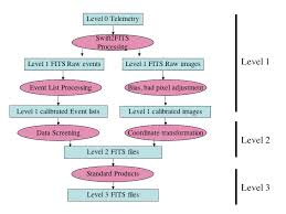 Flow Chart Of Levels Of Government Swift Swift Data Processing Overview
