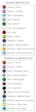 Birthstone Chart Birthstones By Month Zodiac Sign Meaning ...