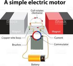 Electric Motor Animation Electric Motor Animation R Nongzico
