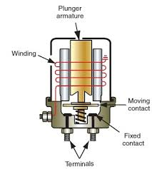 wiring diagram ballast resistor ignition coil images wiring starter solenoid wiring diagram ford alternator opel