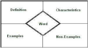 Frayer Model Directions Frontloading Vocabulary In Core Content Classes