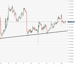 Ethereum Price Chart Aud Ethereum Technical Analysis Eth Usd Breakout Is Imminent