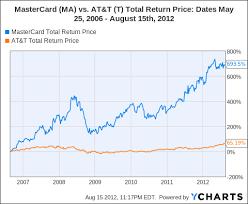 4 Dividend Stocks For 2012 Blue Chip Income Investors