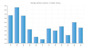 Death Valley Climate Chart Death Valley Weather Averages Monthly Temperatures