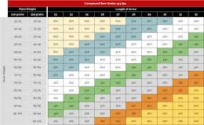 Carbon Arrow Spine Chart Compound Www Bedowntowndaytona Com