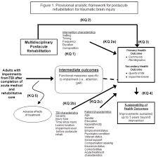 Comparative Effectiveness Of Multidisciplinary Postacute
