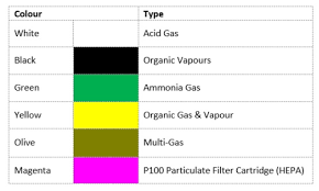 Respirator Cartridge Selection Chart Cartridges Or Filters Heres How To Find Out What Works