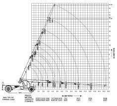 14 Ton Hydra Load Chart Indo Farm Cranes Indo Power 14 Fnx
